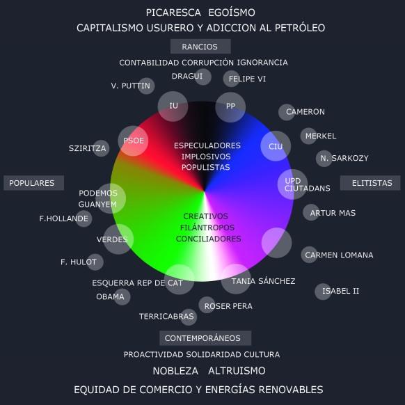 escala cromatica politica